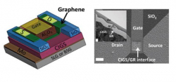 Advancements for Solar Cells and Touch Screens.